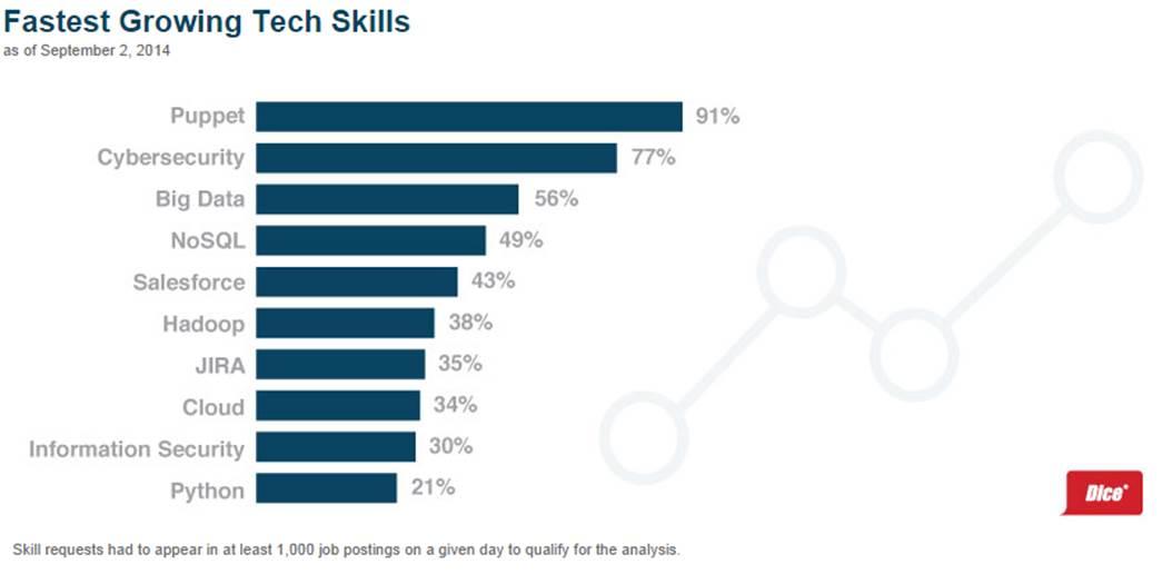 professional job posting sites