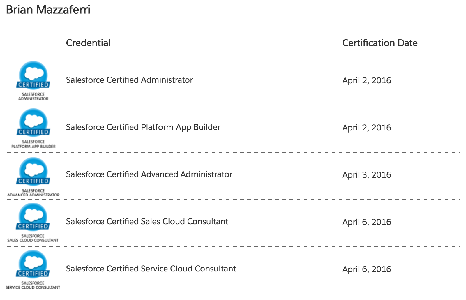 how five certifications will change your sforce career how five certifications will change your sforce career sforce coding lessons for the 99%